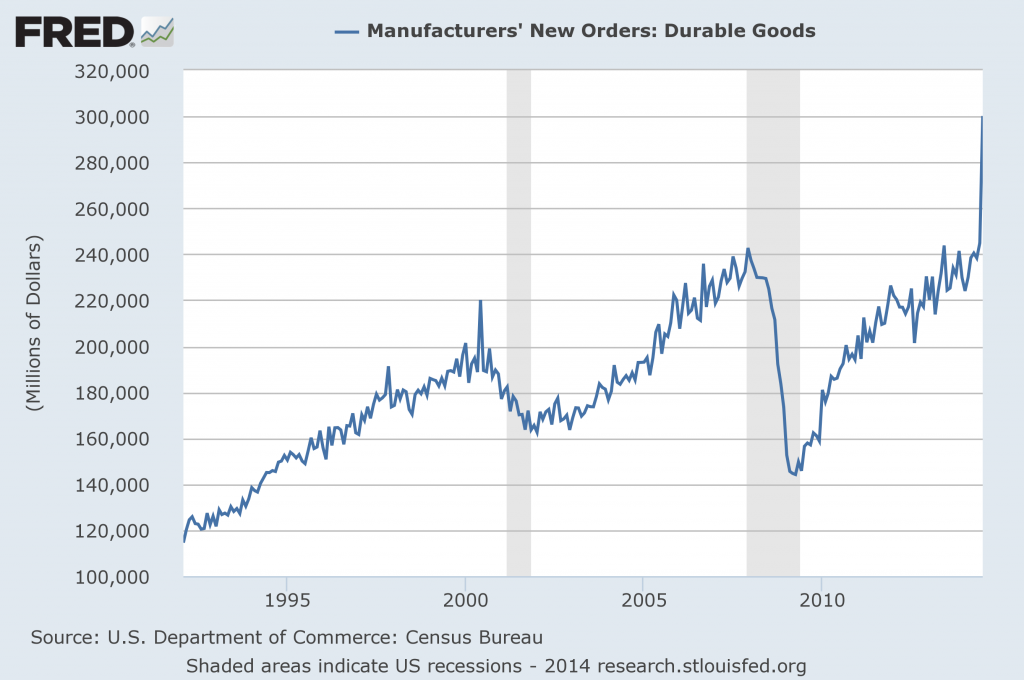 Durable Goods New Orders July 2014