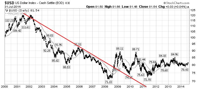 U.S. Dollar daily chart