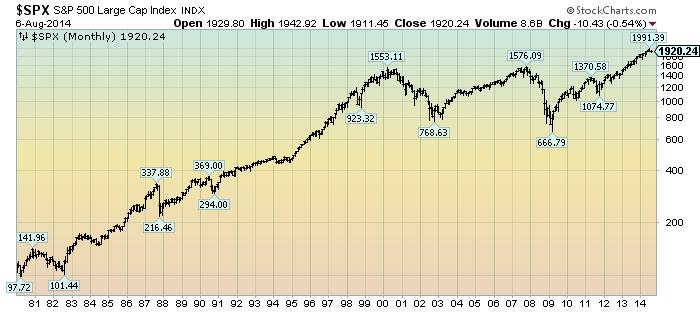 S&P500 Since 1980