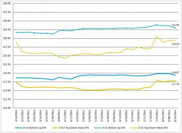S&P500 earnings estimates trends