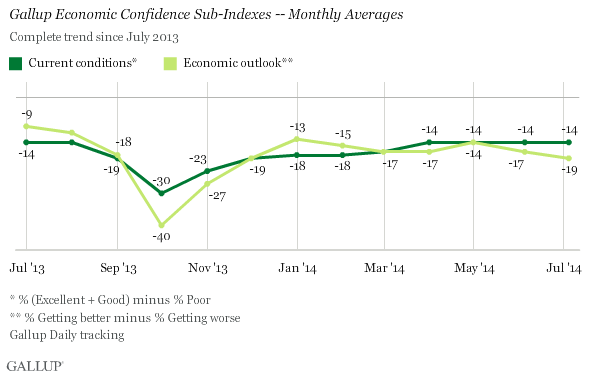 Gallup Economic Confidence sub-indices