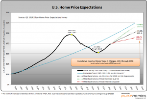 Zillow U.S. Home Price Expectations