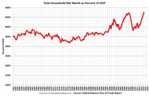Household Net Worth As A Percent Of GDP