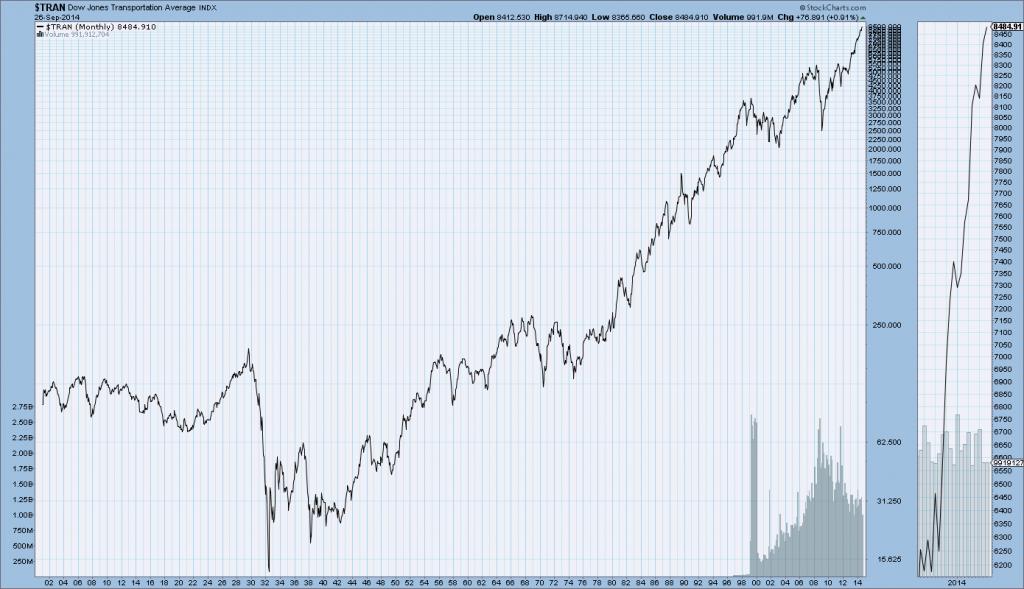 Dow Jones Transports