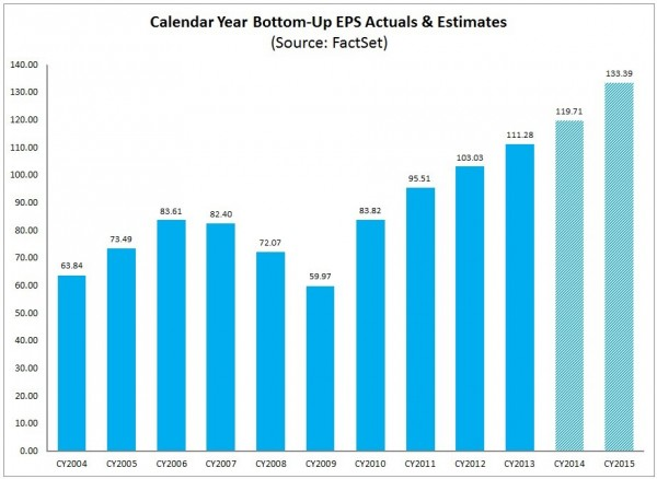 S&P500 annual earnings 2004-2015