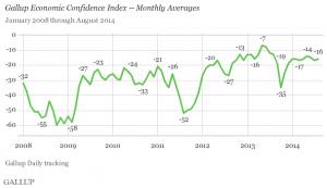 Gallup monthly economic confidence