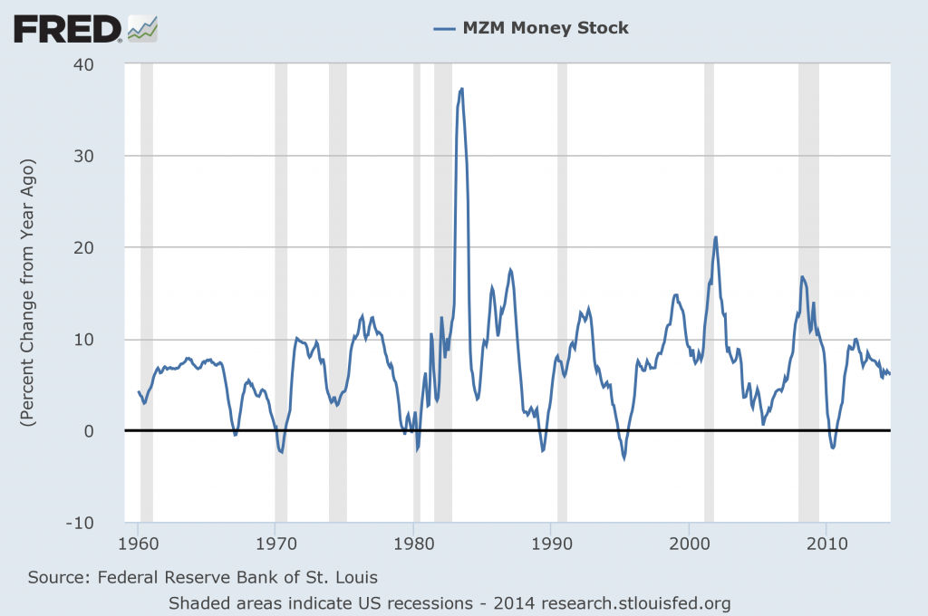 MZM percent change from year ago