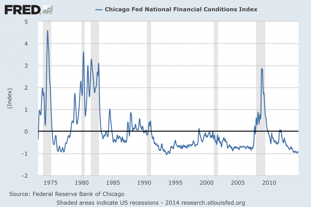 National Financial Conditions  Index