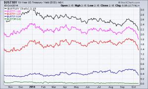 Treasury security yields