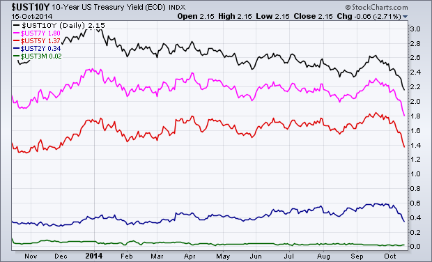 Treasury security yields