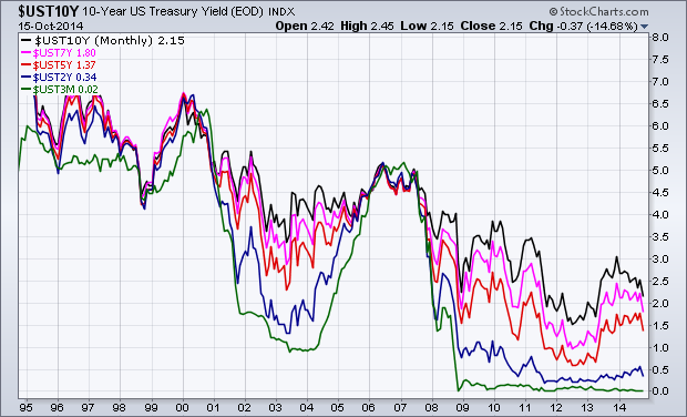 interest rates on U.S. Treasuries