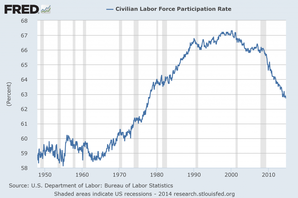 labor force participation rate