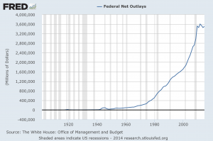 Federal Government outlays
