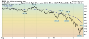 S&P500 hourly since September 1, 2014