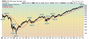 S&P500 since 2008