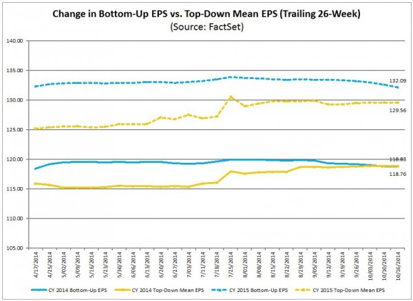 S&P500 earnings estimates trends