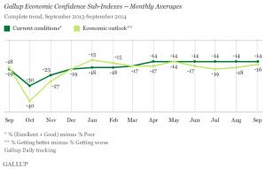 Gallup U.S. Economic Confidence Subindexes