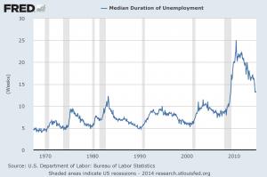 median duration of unemployment