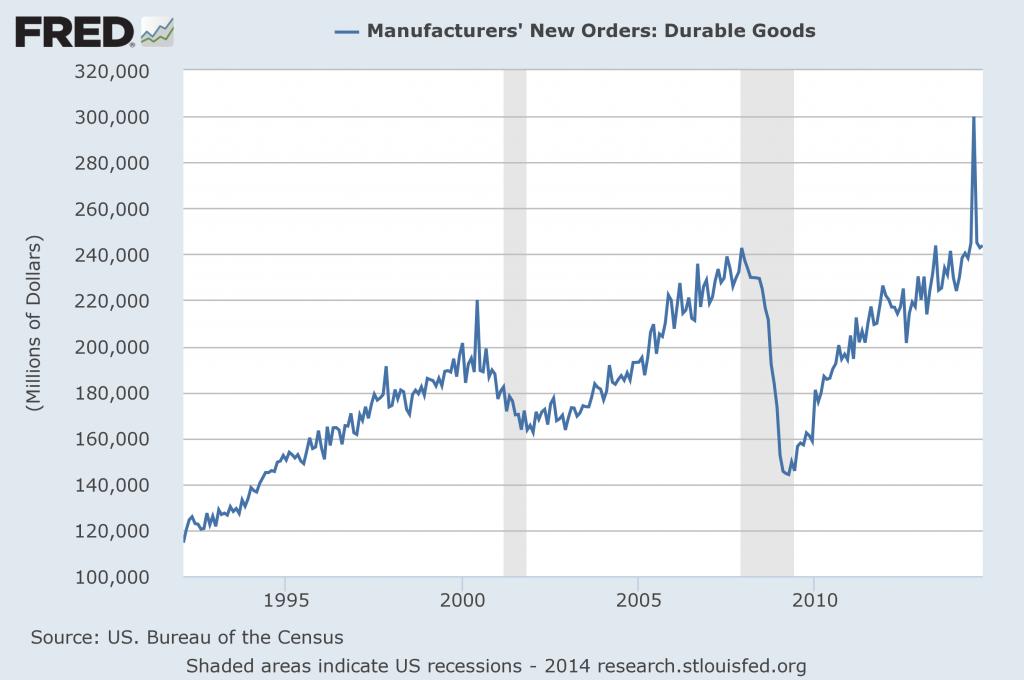 Durable Goods New Orders October 2014
