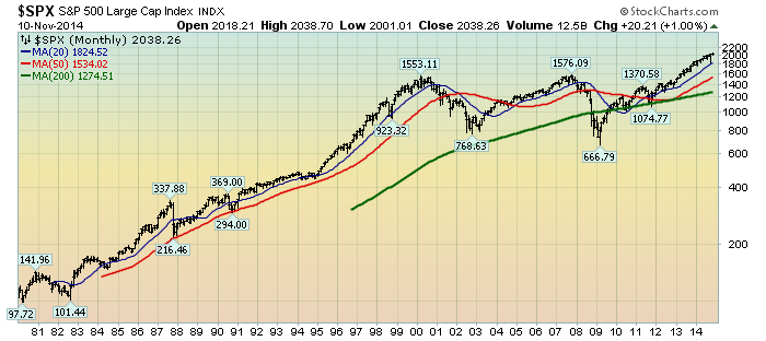 S&P500 monthly price chart