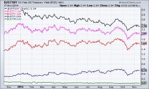 U.S. Treasury Yields 1-year