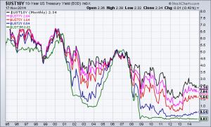20 year chart U.S. Treasury Yields