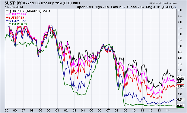 20 year chart U.S. Treasury Yields