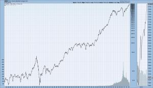 DJIA 1900-11-21-14