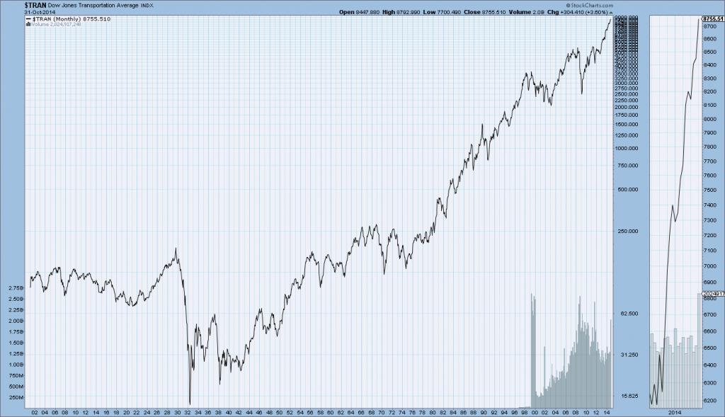 Dow Jones Transportation Average 1900-10-31-14