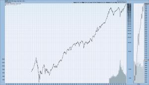 S&P500 1925-10-31-14