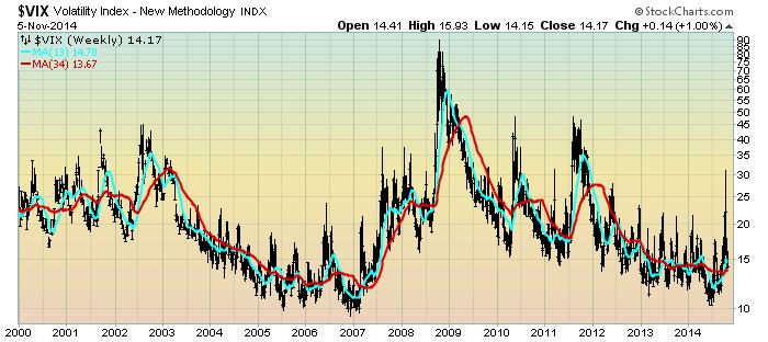 VIX Weekly charts