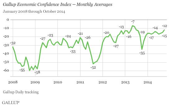 U.S. Economic Confidence - Monthly Averages