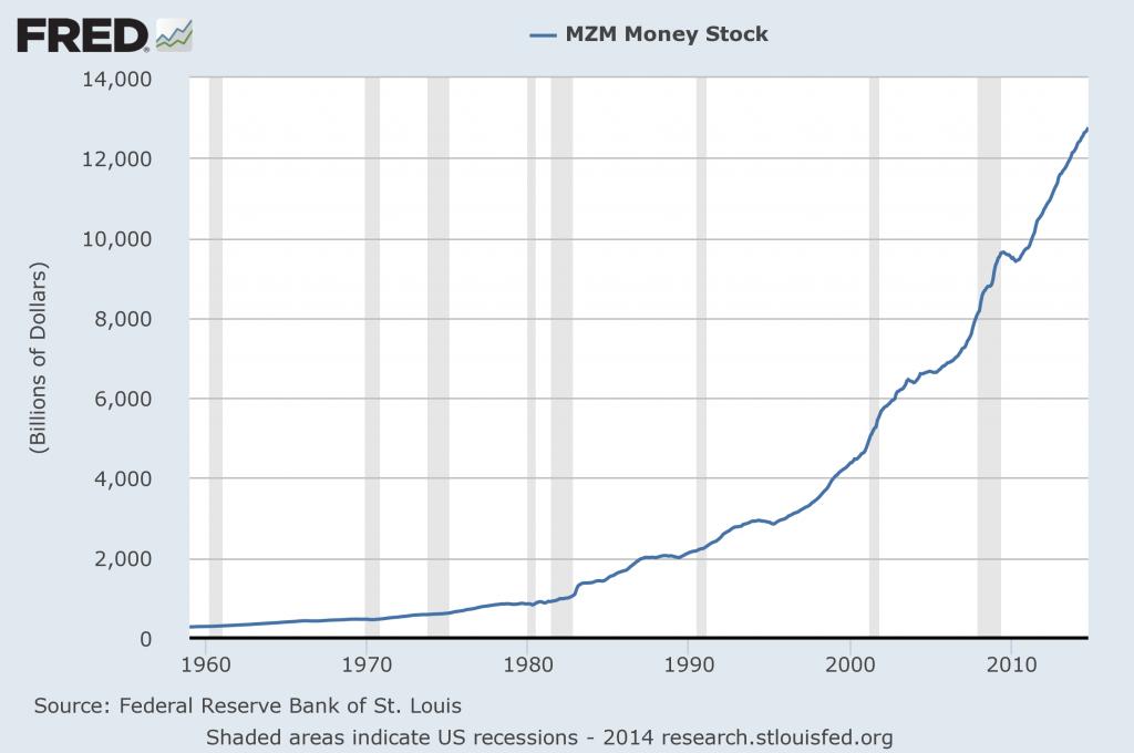 MZM money supply through October 2014