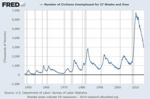 unemployment 27 weeks and over