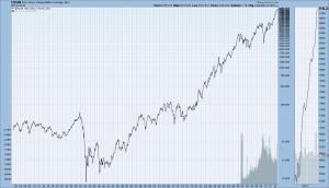 Dow Jones Transportation Average 1900-November 2014