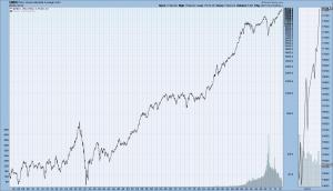 DJIA chart 1900-November 2014