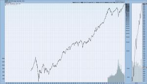 S&P500 1925-November 2014