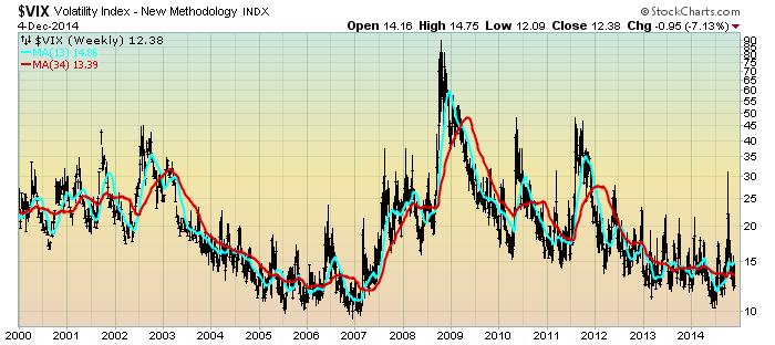 VIX Weekly chart