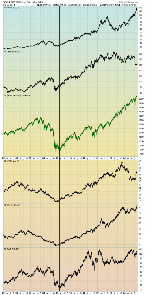 prominent stocks vs. the S&P500