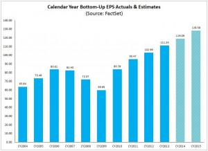 trends of S&P500 annual earnings