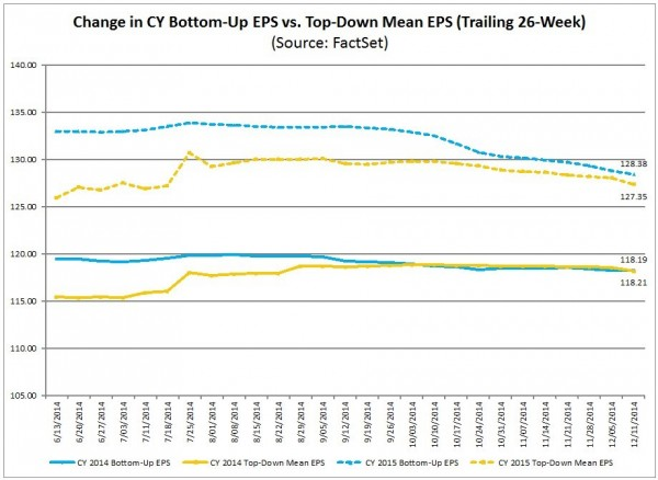 S&P500 earnings estimates 2014 & 2015