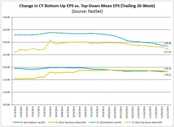 S&P500 earnings estimates 2014 & 2015
