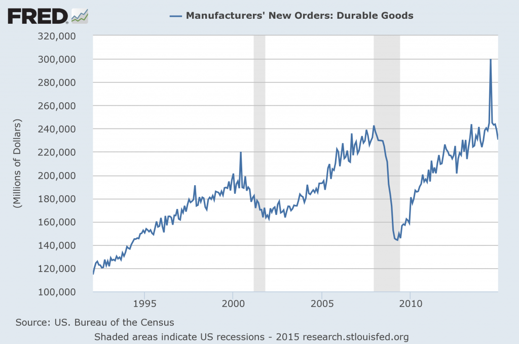 Durable Goods New Orders December 2014