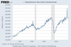Durable Goods New Orders December 2014