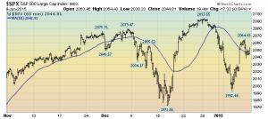 S&P500 60-minute intervals
