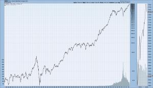DJIA since year 1900