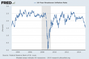 10-year inflation breakeven