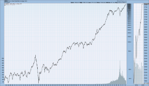 DJIA Monthly 1900-January 2, 2015