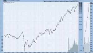 The Dow Jones Transportation Average, from 1900-January 2, 2015
