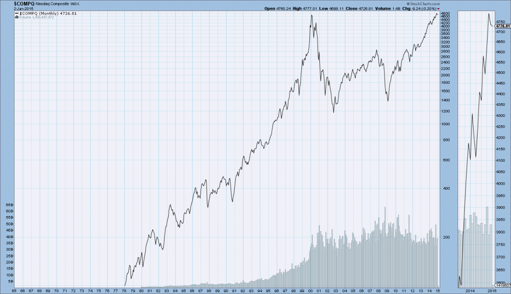 Nasdaq Composite long-term